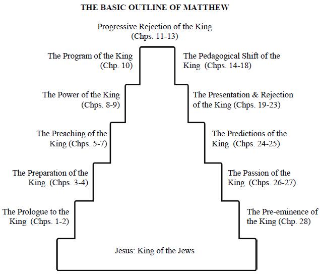 UNDERSTANDING THE BOOK OF MATTHEW, Pt. 1 - Grace Gospel Press